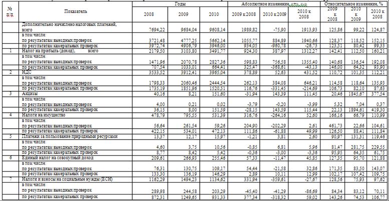 Анализ состояния контрольной работы Налоговые органы их права  Таблица 2 15 Результаты контрольной работы по Управлению ФНС России по Свердловской области в 2008 2010гг млн руб